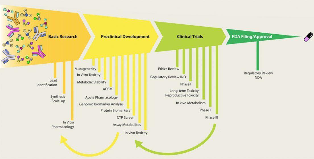 Longevity stocks technology clinical pipeline