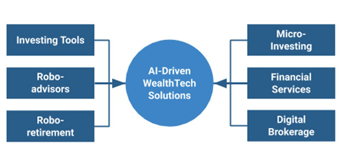 AI-Driven WealthTech Solutions