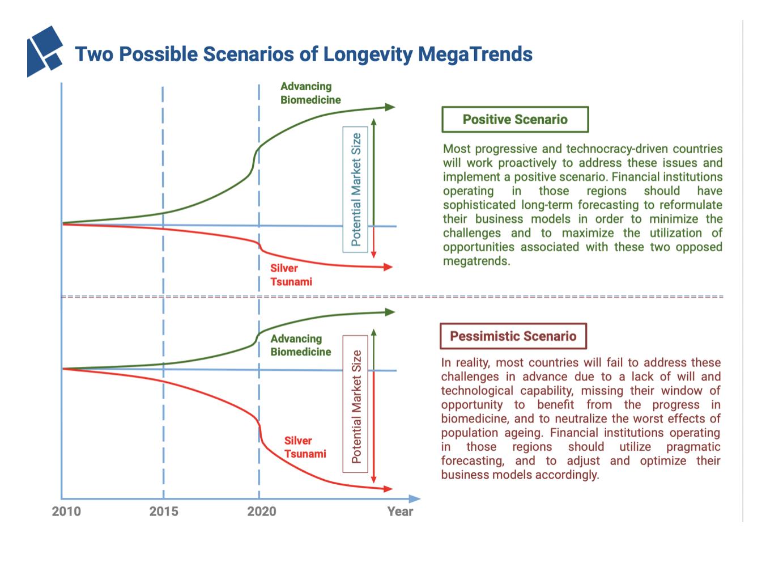 Two Possible Scenarios of Longevity MegaTrends