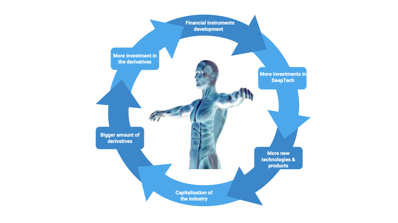 Self-inducing cycle of Longevity Finance.Source: Aging Analytics Agency analytics